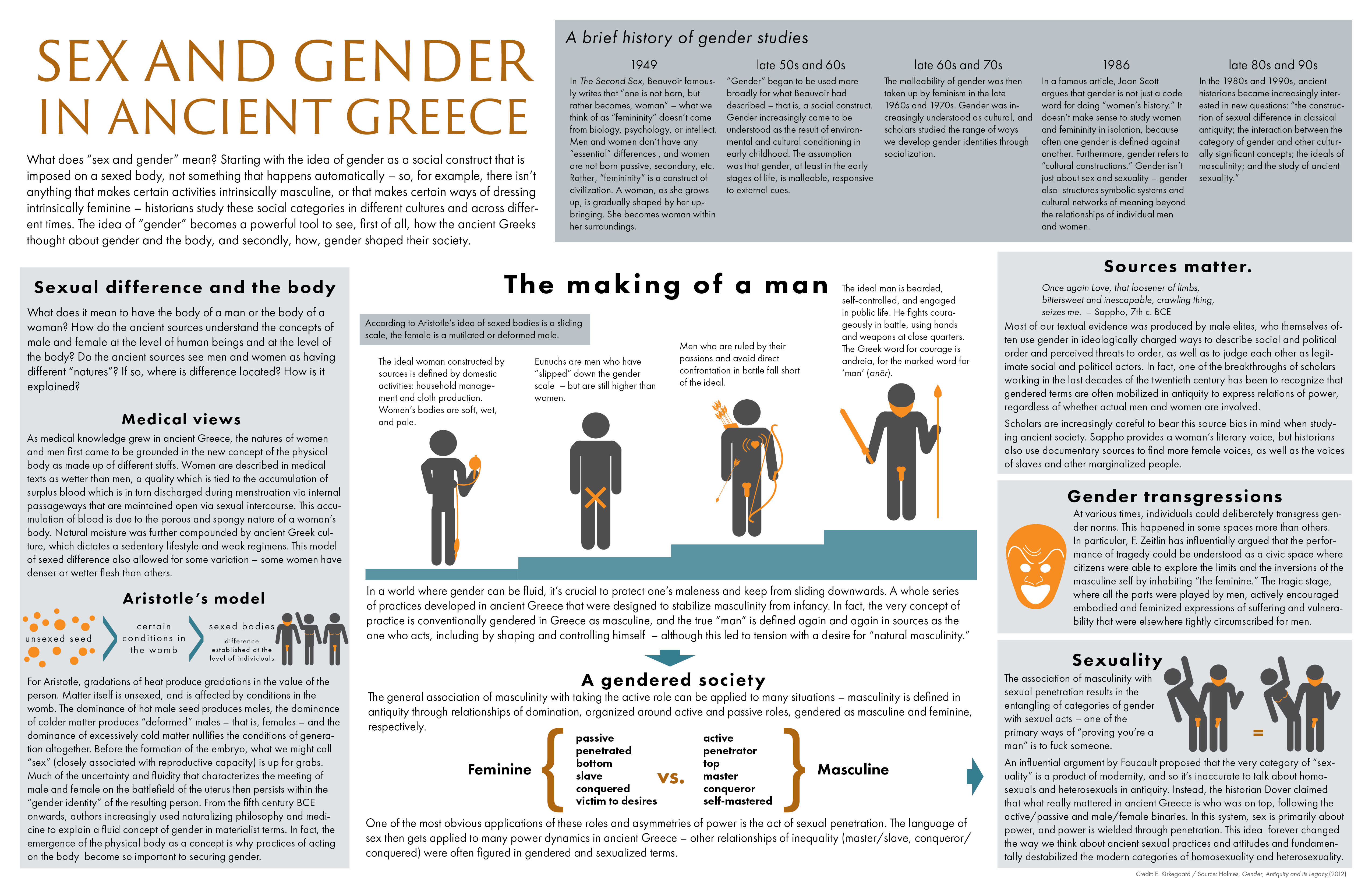 in case you're wondering, here's a handy guide to sex and gender in ancient Greece