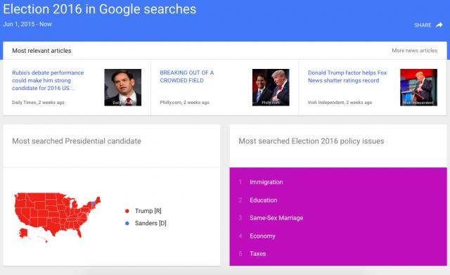 Google Politics Search Data