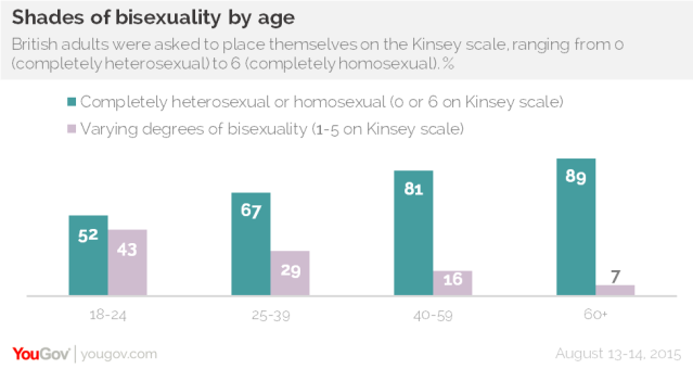 Bristish adults were asked to place themselves on the Kinsey scale, ranging from 0 to 6. 1 in 2 young people not 100% heterosexual.