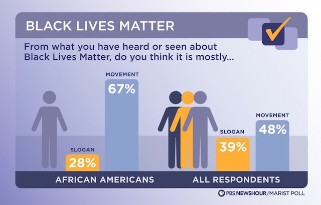 PBS poll on black lives matter 9-22-15