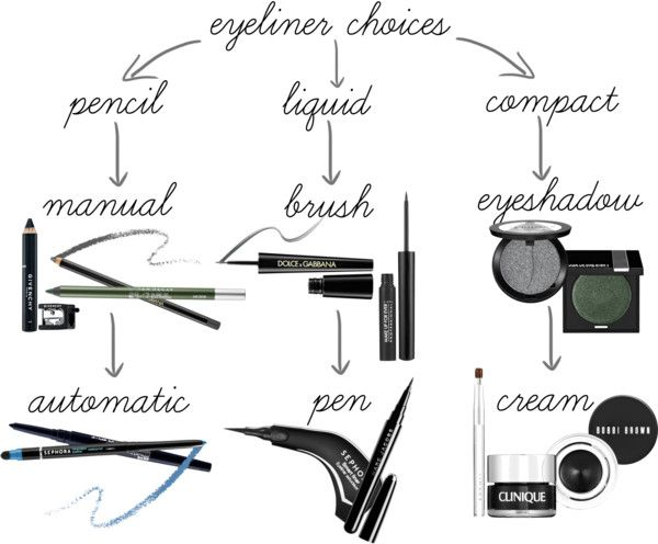 diff-types-of-liner