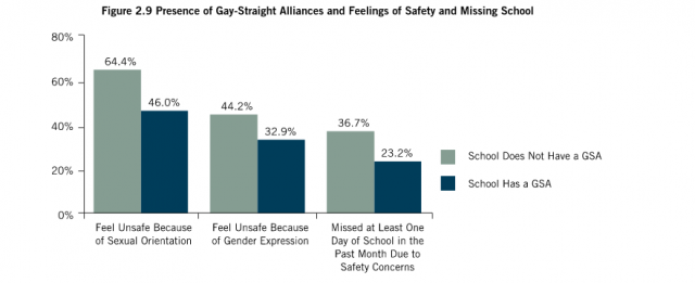 from the National School Climate Survey