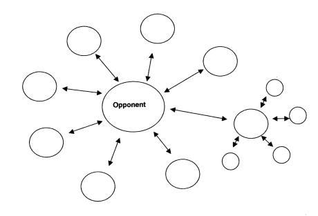Opponent analysis chart via Organizing for Power