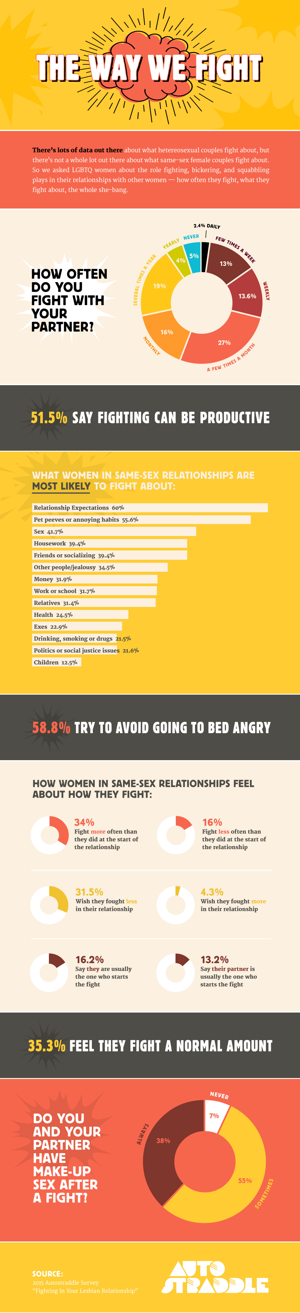 What Do Women In Lesbian Relationships Fight About