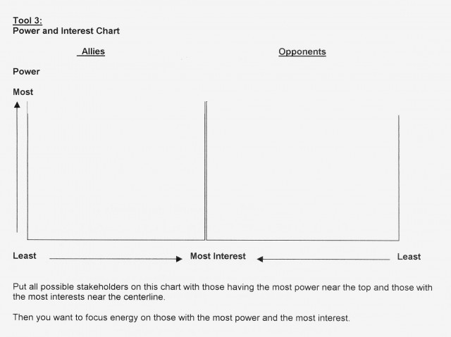 Power and Interest chart from Organizing for Power
