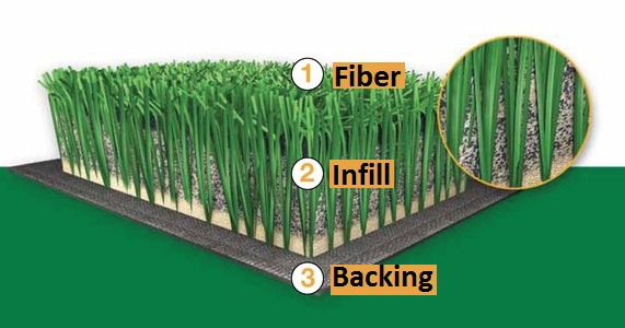 Image adapted from FieldTurf.