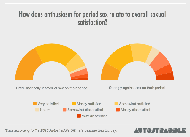 period-sex-and-sexual-satisfaction-ultimate-lesbian-sex-survey-autostraddle