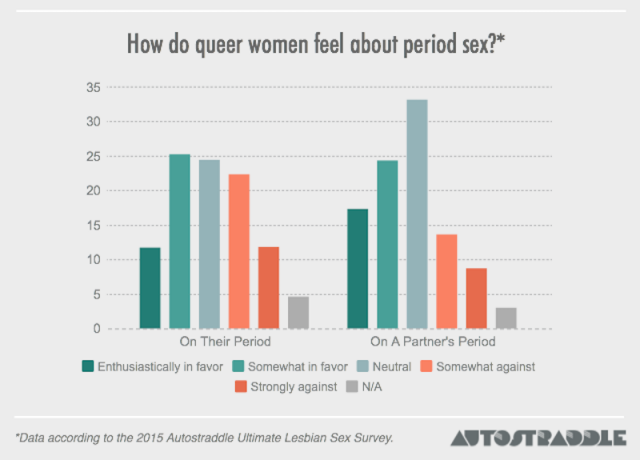 period-sex-ultimate-lesbian-sex-survey-autostraddle-feature
