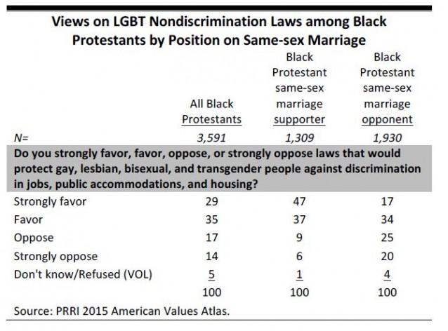 PRRI-Black-Protestants-Marriage-LGBT-638x472