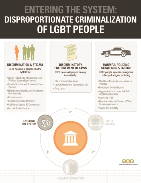 SECTION 1 GRAPHIC LGBT People Are Disproportionately Criminalized