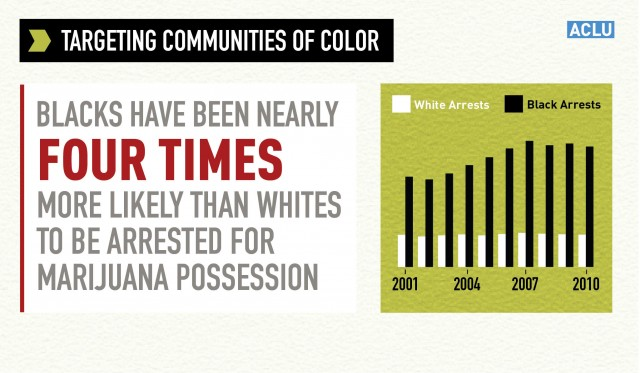 arrests for african americans marijuana