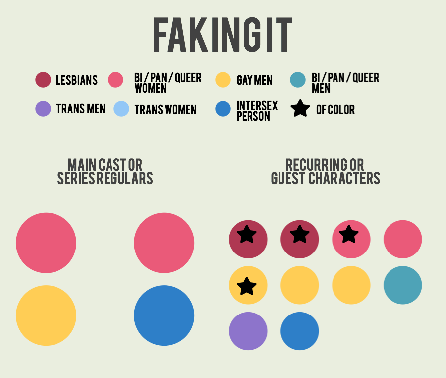 faking-it