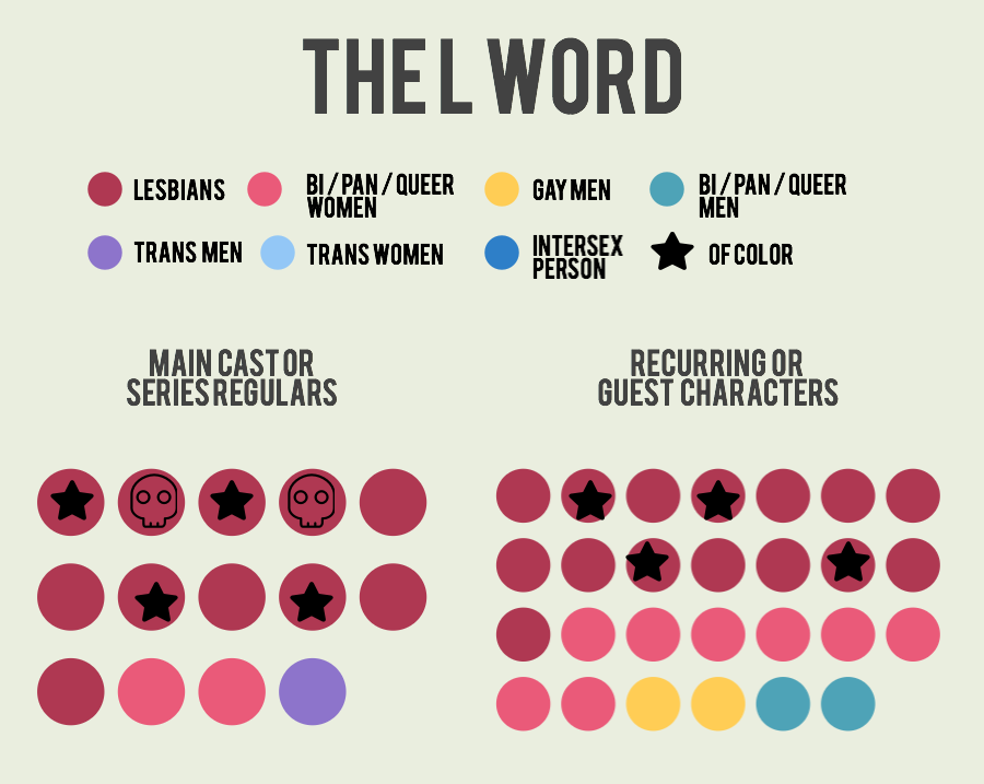 the-l-word-2