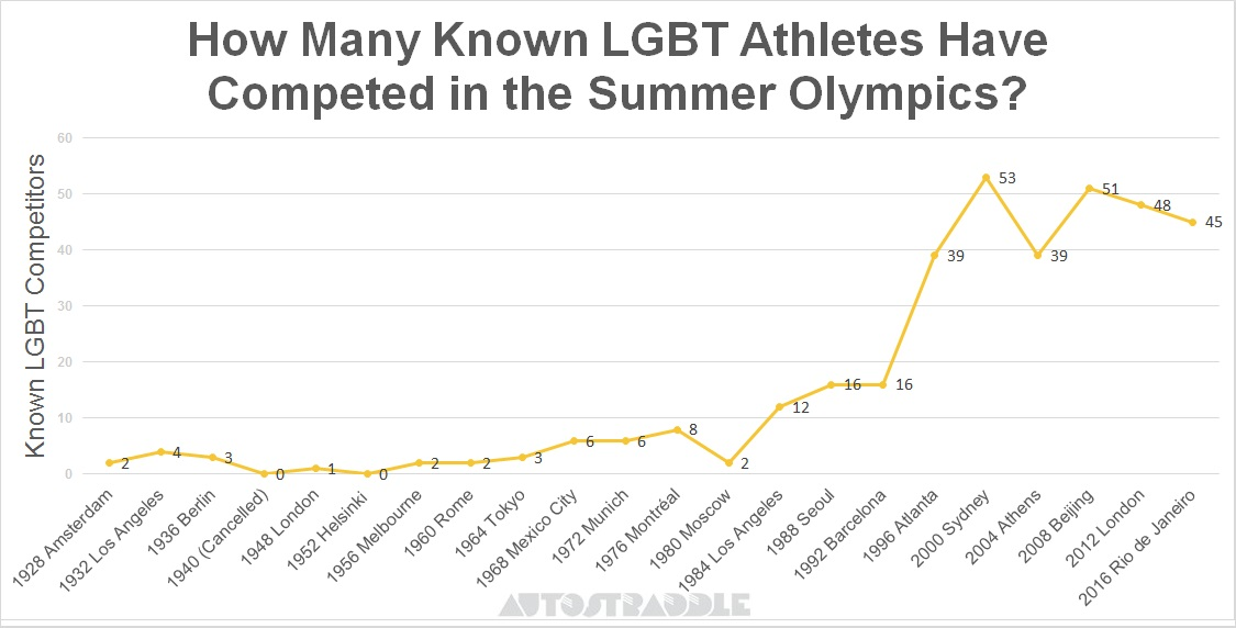How-Many-Known-LGBT-Athletes-Have-Competed-In-The-Summer-Olympics