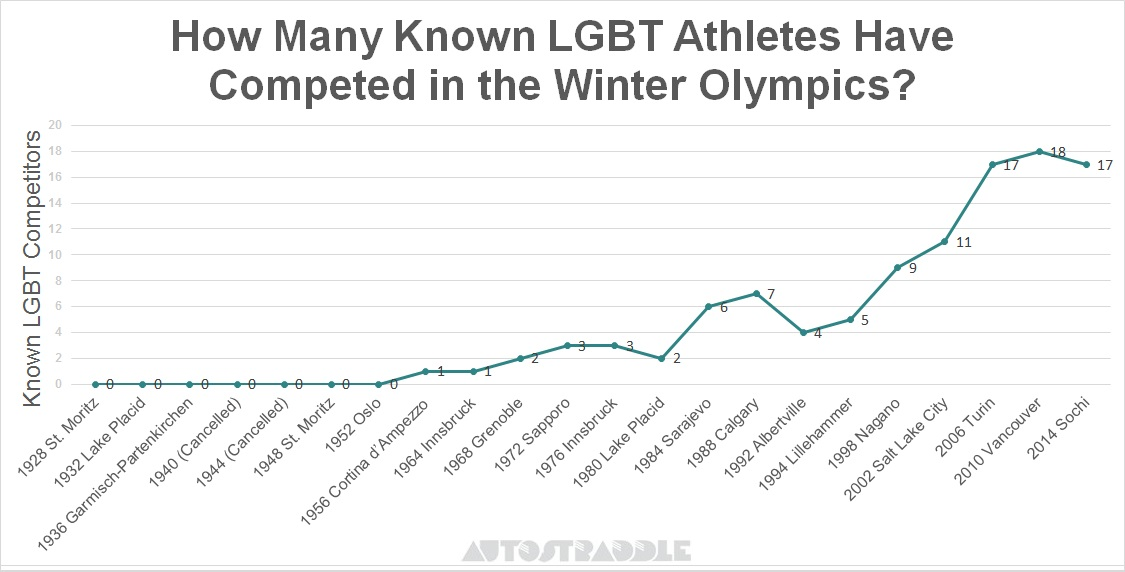 How-Many-Known-LGBT-Athletes-Have-Competed-In-The-Winter-Olympics