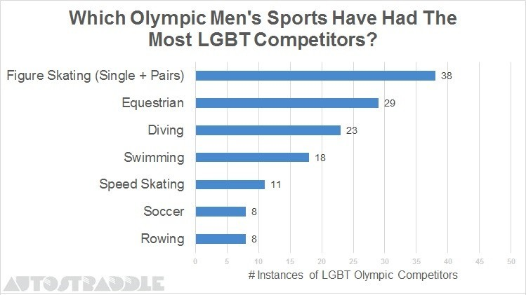 Which-Olympic-Mens-Sports-Have-Had-The-Most-LGBT-Competitors
