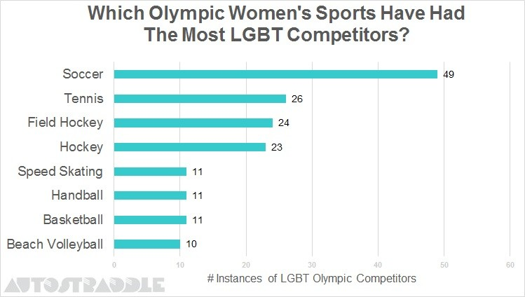 Which-Olympic-Womens-Sports-Have-Had-The-Most-LGBT-Competitors