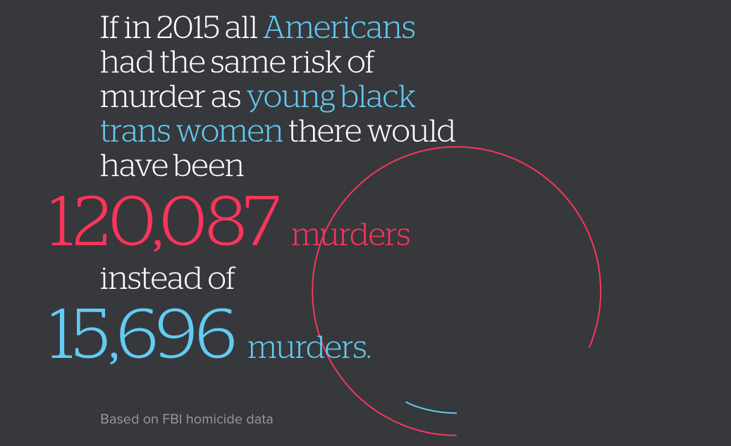 If in 2015 all Americans had the same risk of murder as young black trans women there would have been 120,087 murders instead of 15,696 murders. Based on FBI homicide data.
