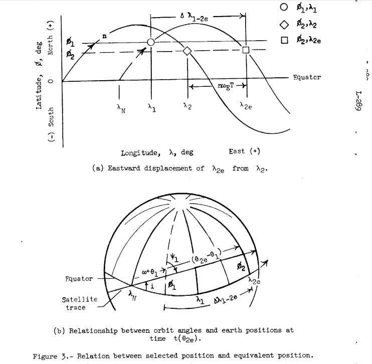"""Katherine's full report ("""" Determination of Azimuth Angle at Burnout for Placing a Satellite Over a Selected Earth Position"""") is available on NASA's website, if you want to check out the math."""