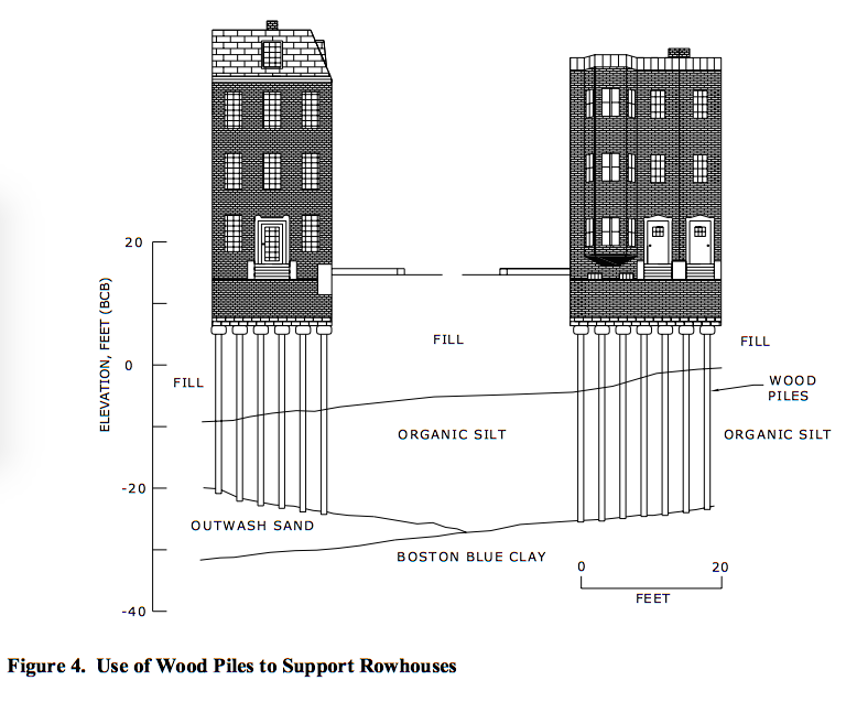diagram of wood piles under houses
