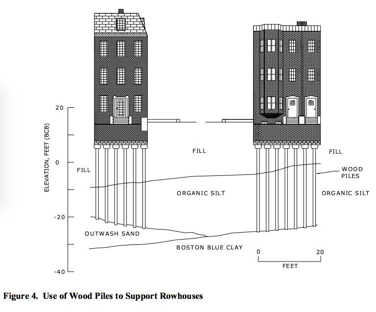 diagram of wood piles under houses