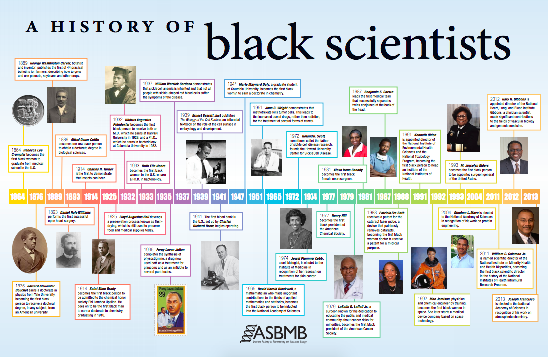 a timeline of black scientists