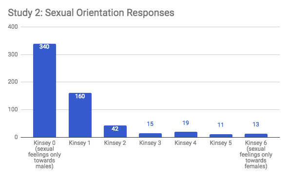 Kinsey 0 (sexual feelings only towards males) 340 Kinsey 1 160 Kinsey 2 42 Kinsey 3 15 Kinsey 4 19 Kinsey 5 11 Kinsey 6 (sexual feelings only towards females) 13