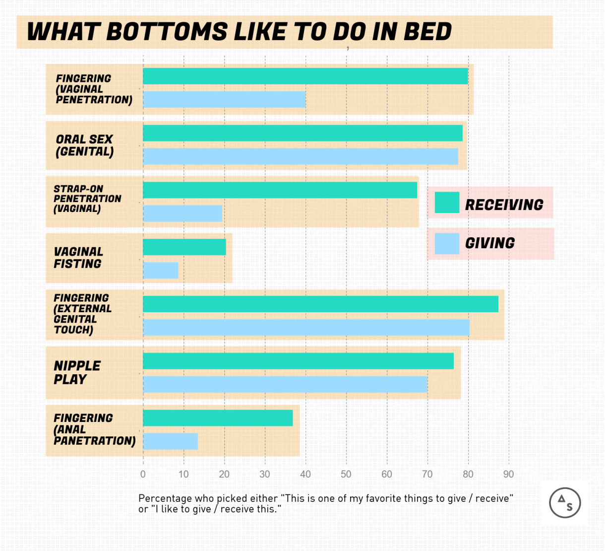 WHAT BOTTOMS LIKE TO DO IN BED: Fingering (Vaginal Penetration): 68.6% like giving, 81% like receiving // Oral Sex (Genital): 77.8% like giving, 78% like receiving // Strap-on Penetration (Vaginal): 20% like giving, 68% like receiving // Vaginal Fisting: 9% like giving, 21% like receiving // Fingering (External Genital Touch): 81% like giving, 87.6% like receiving // Nipple Play: 70% like giving, 76.5% like receiving // Anal Penetration: 12.5% like giving, 37% like receiving.