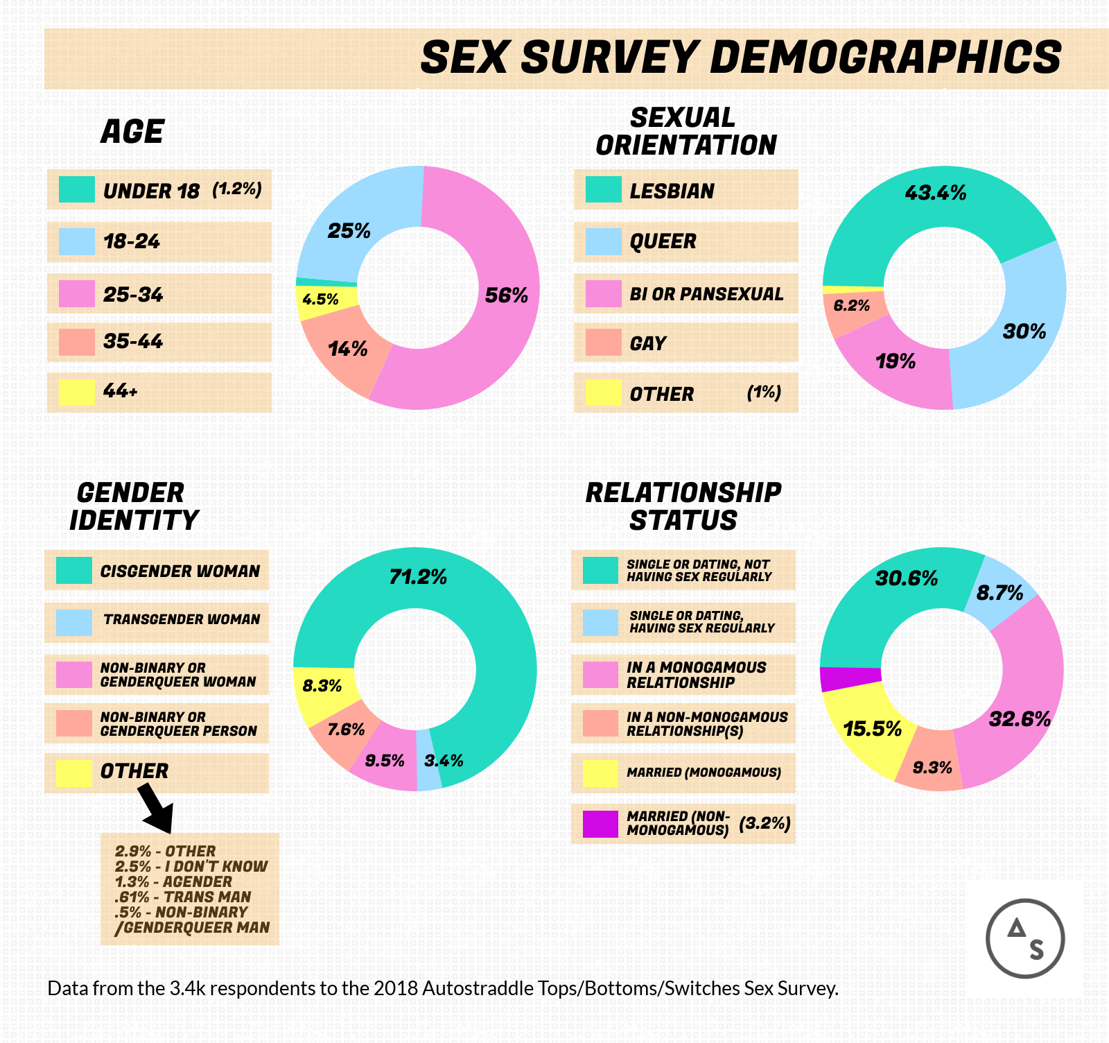 Sex Survey Demographics = Age: Under 18 (1.2%) 18-24 (25%), 25-34 (56%), 35-44 (14%), 44+ (4.5%) // Sexual Orientation: Lesbian (43.4%), Queer (30%), Bi or Pansexual (19%), Gay (6.2%), Other (1%) // Gender Identity: Cisgender Woman (71.2%), Transgender Woman (3.4%), Non-Binary or Genderqueer Person (7.8%), Other (8.3%) // Relationship Status: Single or Dating, Not Having Sex Regularly (30.6%), Single or Dating, Having Sex Regularly (8.7%), In a Monogamous Relationship (32.6%), In a Non-Monogamous Relationship(s) (9.3%), Married & Monogamous (15.5%), Married & Non-Monogamous (3.2%)