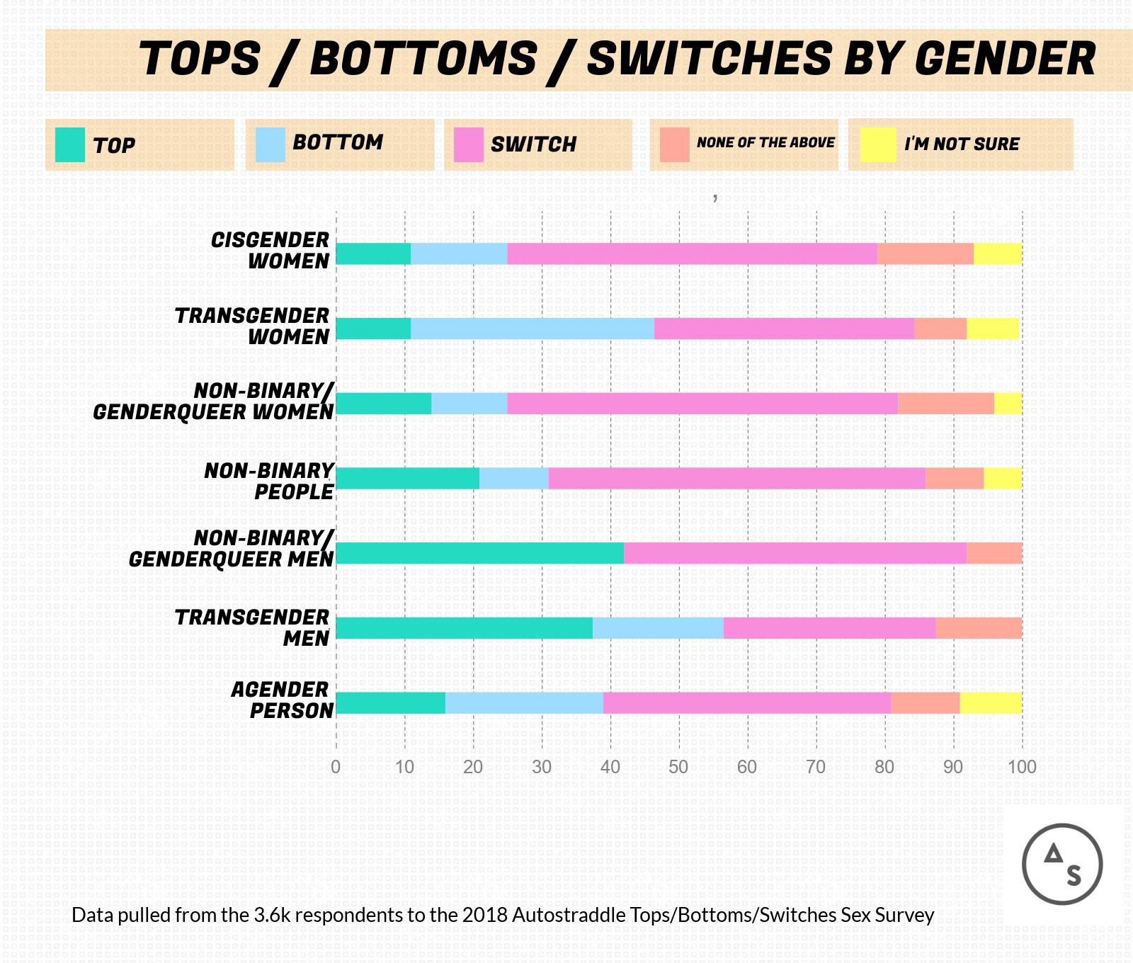gay statistics top vs bottom