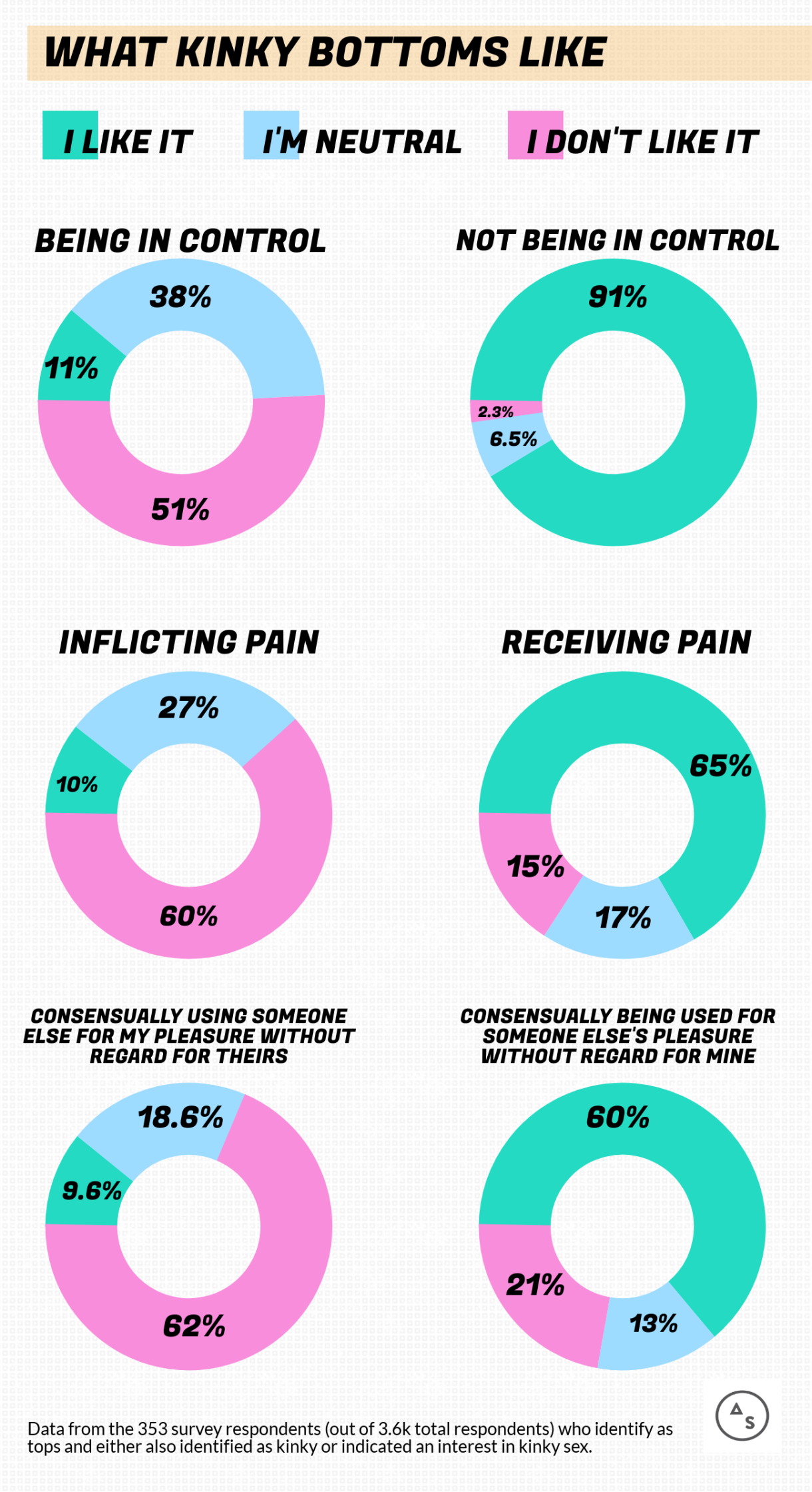 WHAT KINKY BOTTOMS LIKE // Being In Control: 11% like it, 51% don't like it, 38% are neutral. // Not Being In Control: 91% like it, 2.5% don't like it, 6.5% are neutral. // Receiving Pain: 65% like it, 15% don't like it, 17% are neutral. // Inflicting Pain: 60% don't like it, 10% don't like it, 27% like it // Consensually being used for someone else's pleasure without regard for mine: 60% like it, 13% are neutral, 21% don't like it // Consensually using someone else for my pleasure without regard for theirs: 62% don't like it, 9.6% like it, 18.6% are neutral