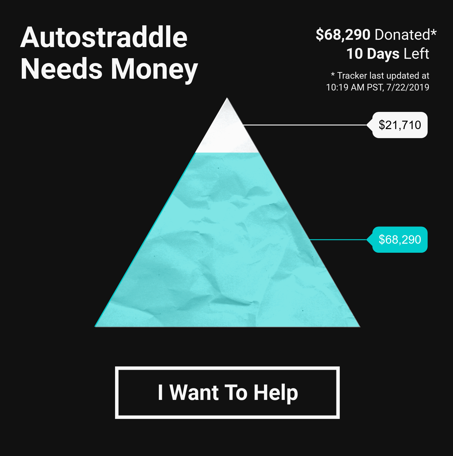 Autostraddle Needs Money / [visual] Fundraising Tracker / $68,290 Donated / Last Updated: 7.22 at 10:19 am PST / [button] I Want To Help