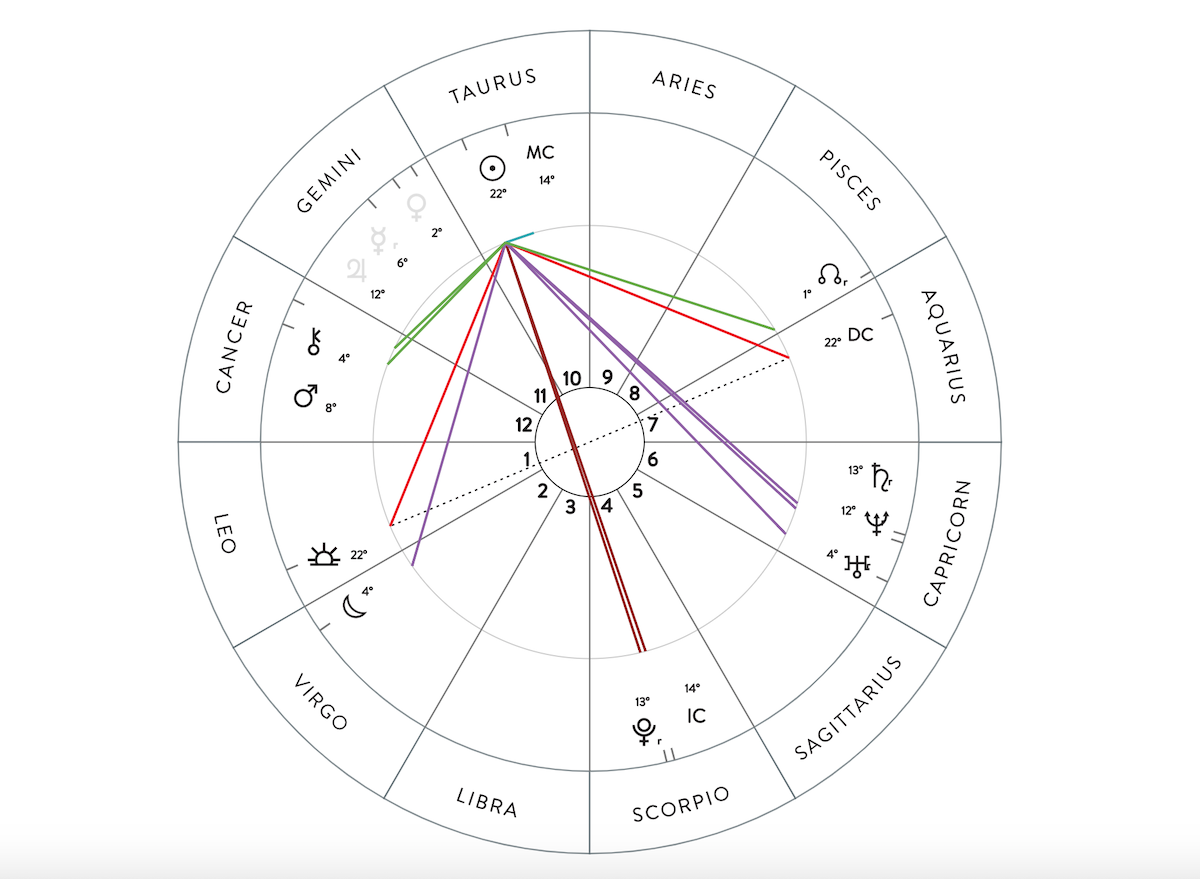 Image of a birth chart