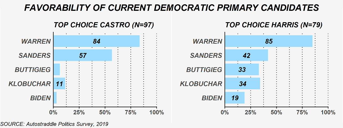 The chart shows the 6 Democratic primary candidates still in the race who were rated favorably by respondents who picked Castro as their top choice (97 respondents) or Harris as their top choice (79 respondents). Among the top-choice Castro respondents, the favorability ratings of the candidates were: 84% Warren, 57% Sanders, less than 10% Buttigieg , less than 10% Yang, 11% Klobuchar, less than 10% Biden. Among the top-choice Harris respondents, the favorability ratings of the candidates were: 85% Warren, 42% Sanders, 33% Buttigieg, 14% Yang, 34% Klobuchar, less than 19% Biden.