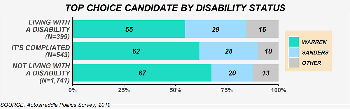 The chart shows top choice candidate selections by disability status. Among people living with a disability (N = 399): 55% Warren, 29% Sanders, 16% other candidate. Among people who said the situation is complicated (N = 543): 62% Warren, 28% Sanders, 10% other candidate. Among people not living with a disability (N = 1,741): 67% Warren, 20% Sanders, 13% other candidate.