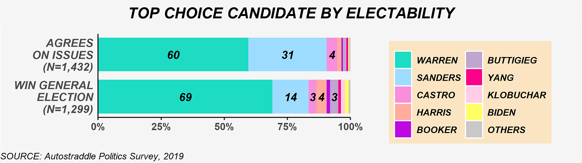 The chart shows the top choice candidate selections by electability. Among respondents who wanted a nominee that agrees with their position on issues (N = 1,432), the top choice candidate selections were: 60% Warren, 31% Sanders, 4% Castro, and less than 3% for each of the remaining candidates. Among respondents who wanted a candidate that can win the general election (N = 1,299), the top choice candidate selections were: 69% Warren, 14% Sanders, 3% Castro, 4% Harris, 3% Buttigieg, and less than 3% for each of the remaining candidates.