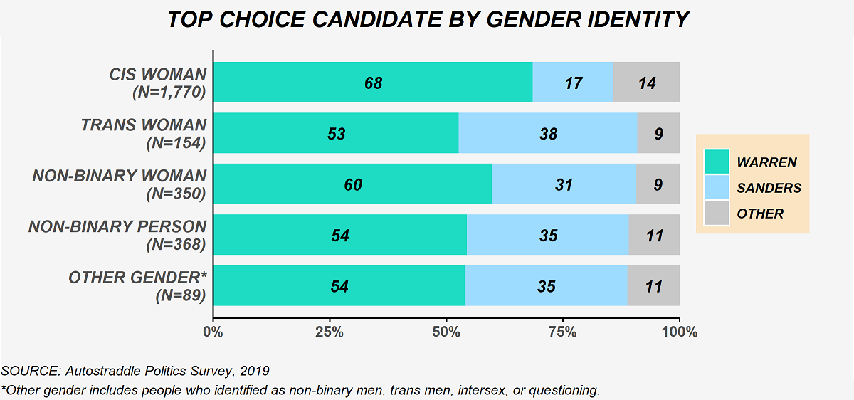 The chart shows top choice candidate selections by gender identity. Among cis women (N = 1,770): 68% Warren, 17% Sanders, 14% other candidate. Among trans women (N = 154): 53% Warren, 38% Sanders, 9% other candidate. Among non-binary women (N = 350): 60% Warren, 31% Sanders, 9% other candidate. Among non-binary people (N = 368): 54% Warren, 35% Sanders, 11% other candidate. Among other gender people (N = 89): 54% Warren, 35% Sanders, 11% other candidate. The other gender category includes people who identified as non-binary men, trans men, intersex, or questioning.