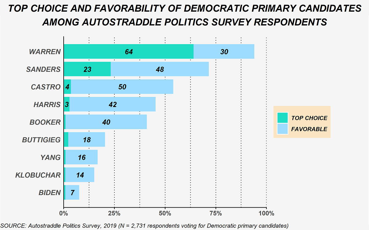 The chart shows the 9 Democratic primary candidates who were rated favorably by 4% or more of our respondents (N = 2,731). In order of highest to lowest this is: Warren, Sanders, Castro, Harris, Booker, Buttigieg, Yang, Klobuchar, and Biden. The percent of respondents who picked each candidate as their top choice was: 64% Warren, 23% Sanders, 4% Castro, and 3% Harris (everyone else was picked as the top choice by fewer than 3% of respondents). In terms of favorability, the percent of respondents who rated each candidate favorably but did not select that candidate as their top choice was: 30% Warren, 48% Sanders, 50% Castro, 42% Harris, 40% Booker, 18% Buttigieg, 16% Yang, 14% Klobuchar, and 7% Biden.