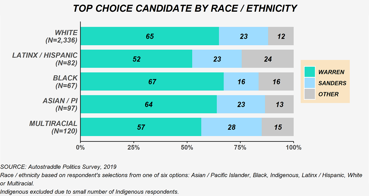 The chart shows top choice candidate selections by race / ethnicity, based on respondents' selections from one of six options. Among white people (N = 2,336): 65% Warren, 23% Sanders, 12% other candidate. Among Latinx / Hispanic people (N = 82): 52% Warren, 23% Sanders, 24% other candidate. Among black people (N = 67): 67% Warren, 16% Sanders, 16% other candidate. Among Asians / Pacific Islanders (N = 97): 64% Warren, 23% Sanders, 13% other candidate. Among multiracial people (N = 120): 57% Warren, 28% Sanders, 15% other candidate. Indigenous respondents are excluded due to the small number of Indigenous respondents as a whole.