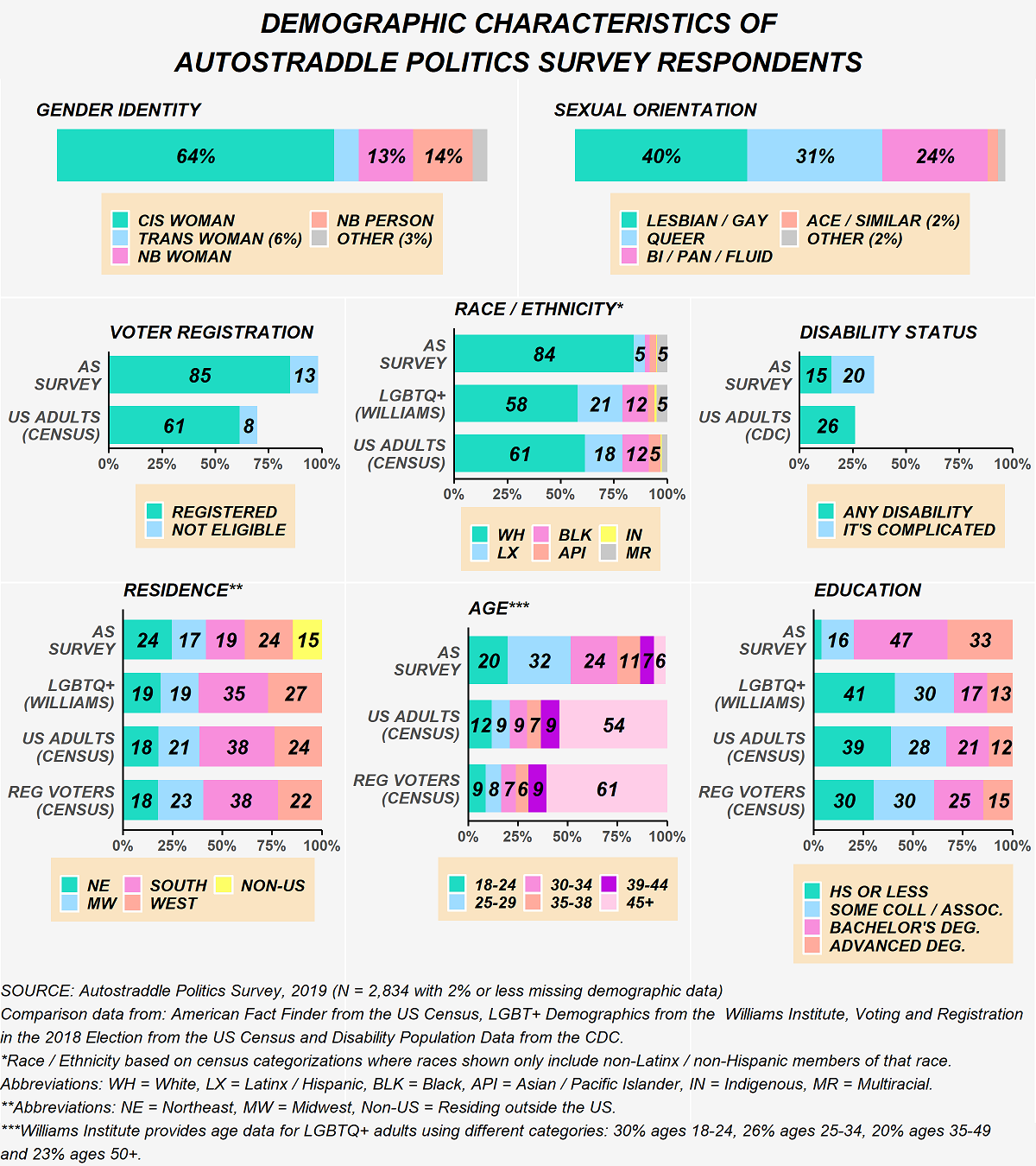 The chart shows the demographic characteristics of the 2,834 respondents of Autostraddle's Politics Survey. Gender identity: 64% cis women, 6% trans women, 13% non-binary women, 14% non-binary people and 3% other gender. Sexual orientation: 40% lesbian / gay, 31% queer, 24% bisexual / pansexual / sexually fluid, 2% Ace / similar and 2% other sexual orientation. Voter registration, among AS survey respondents: 85% registered to vote and 13% not eligible. Voter registration, among US adults using census data: 61% registered to vote and 8% not eligible. Race / ethnicity is based on census categorizations where races shown only include non-Latinx / non-Hispanic members of that race. Race / ethnicity among AS survey respondents: 84% white, 5% Latinx, 5% multiracial and other races are too low to report. Race / ethnicity among LGBTQ+ adults using Williams Institute data: 58% white, 21% Latinx, 12% black, 5% multiracial and other races are too low to report. Race / ethnicity among US adults using census data: 61% white, 18% Latinx, 12% black, 5% Asian / Pacific Islander and other races are too low to report. Disability status among AS survey respondents: 15% living with a disability and 20% said it's complicated. Disability status among US adults using CDC data: 26% living with a disability. Residence, among AS survey respondents: 24% northeast, 17% midwest, 19% south, 24% west, 15% non-US. Residence, among, LGBTQ+ adults using Williams Institute data: 19% northeast, 19% midwest, 35% south, 27% west. Residence, among US adults using census data: 18% northeast, 21% midwest, 38% south, 24% west. Residence, among registered voters using census data: 18% northeast, 23% midwest, 38% south, 22% west. Age, among AS survey respondents: 20% 18-24, 32% 25-29, 24% 30-34, 11% 35-38, 7% 39-44, 6% 45+. Age, among US adults using census data: 12% 18-24, 9% 25-29, 9% 30-34, 7% 35-38, 9% 39-44, 54% 45+. Age, among registered voters using census data: 9% 18-24, 8% 25-29, 7% 30-34, 6% 35-38,