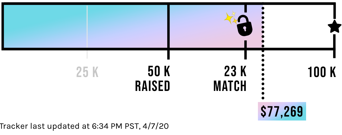 $77,269 Contributed of our $100,000 Goal! We are so close to our 100k Goal. Button: I want to help! Tracker last updated at 6:27 PM PST, 4/7/20