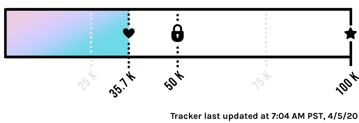 $35,787 Contributed of our $100,000 Goal! Tracker last updated at 7:04 AM PST, 4/5/20
