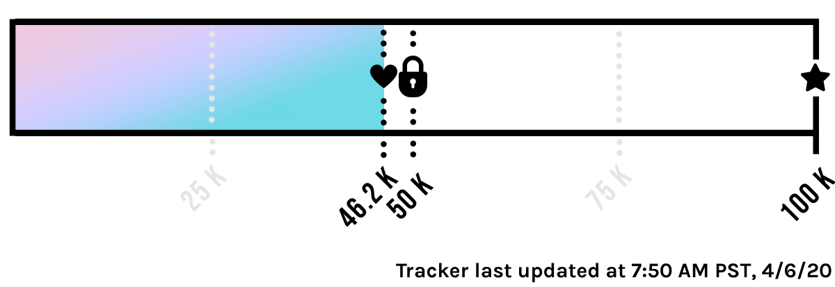 $46,235 Contributed of our $100,000 Goal! Tracker last updated at 7:50 AM PST, 4/6/20