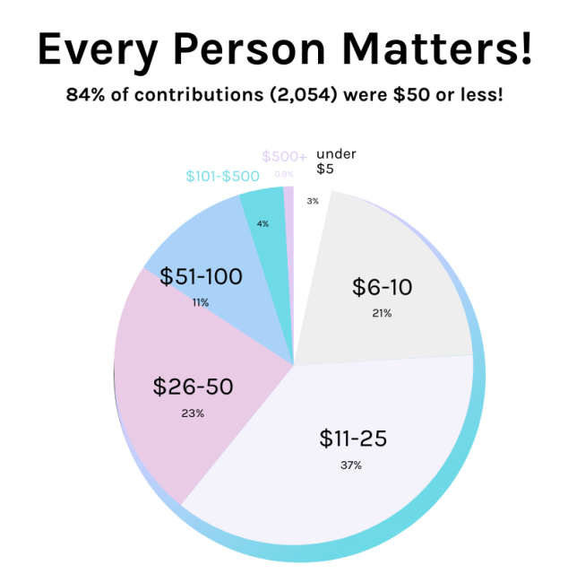 A pie chart shows that 84% of contributions (2,054) were $50 or less!