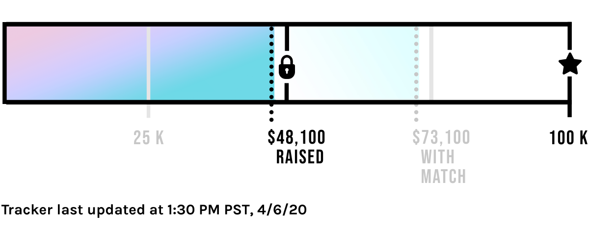 $48,100 Contributed of our $100,000 Goal! Tracker last updated at 1:30 PM PST, 4/6/20