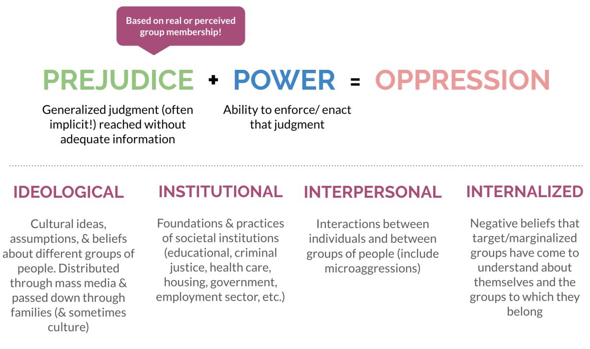 basic definition of oppression