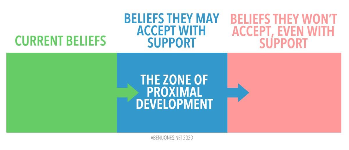 graphic explaining the zone of proximal development