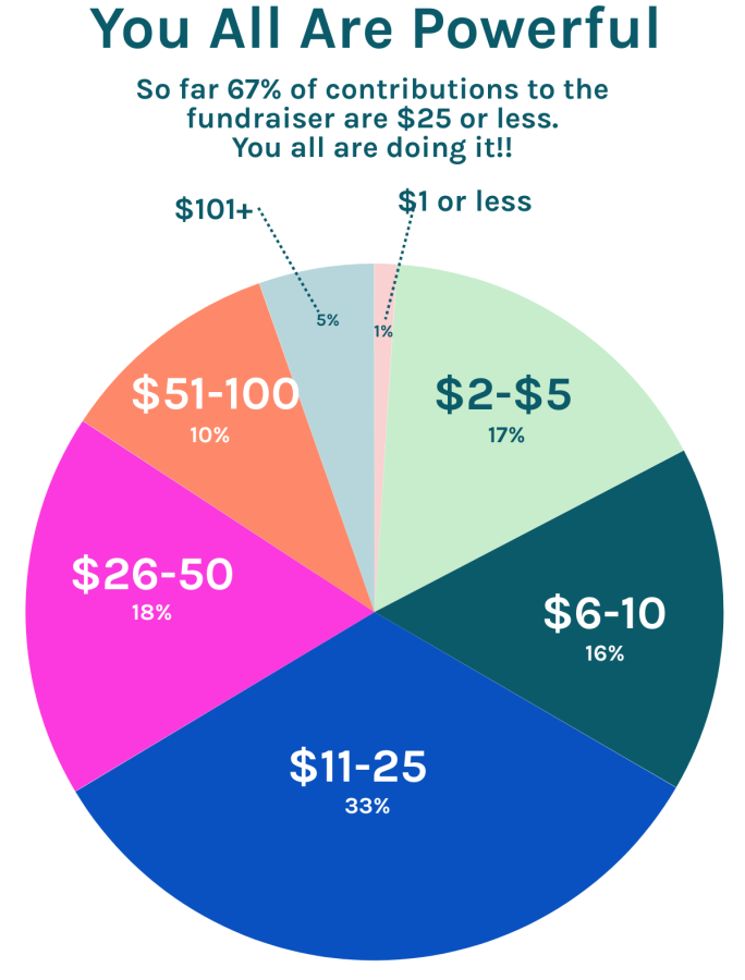 This chart shows what percentage of gifts are made at which levels. 1% of gifts are $1 or less. 17% are $2 to $5. 16% are $6 to $10. 33% are $11 to $25. 18% are $26 to $50. 10% are $51 to $100. Just 5% are over $100. Updated approx 9am 8/17/20