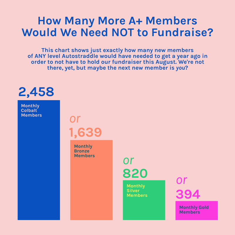 A chart showing theoretically how many new members we'd have needed in order to not have to fundraise this august. We would need EITHER 2,458 Monthly Cobalt Members, or 1,639 Monthly Bronze Members, or 820 Monthly Silver Members, or 394 Monthly Gold Members for one year in order to knock one of our fundraisers off the schedule. Basically, if we got this many new members, of any one of these categories, for a whole year (12 months), it would eliminate the need for us to have a second fundraiser. Obviously, we still need to fundraise this year, but this is something to aspire to! A+ Membership is powerful. Our members really do make a difference.