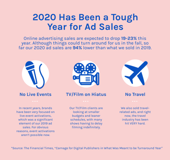 "A graphic depicting the nature of ad sales for media in 2020 (hint: it's dire). Text reads: 2020 Has Been a Tough Year for Ad Sales. Online advertising sales are expected to drop 19-23% this year. Although things could turn around for us in the fall, so far our 2020 ad sales are 94% lower than what we sold in 2019. Reasons why are 1) No Live Events:  In recent years, brands have been very focused on live event activations, which was a significant element of our 2019 ad sales. For obvious reasons, event activations aren't possible now. 2) TV/Film on Hiatus. Our TV/Film clients are looking at smaller budgets and leaner schedules, with many shows having to delay filming indefinitely. 3) No Travel: We also sold travel-related ads, and right now, the travel industry has been hit VERY hard. Source: The Financial Times article, ""Carnage for Digital Publishers in What Was Meant to be a Turnaround Year."""